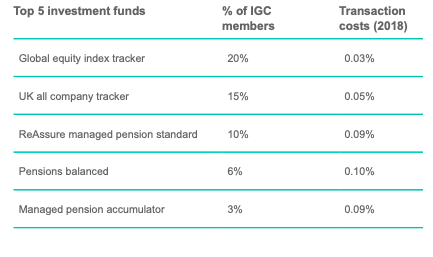 ReAssuring us through its IGC? | The Vision of the Pension Playpen